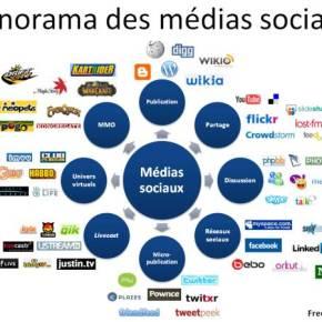 Introduction : Archiver les médias sociaux [Partie1]