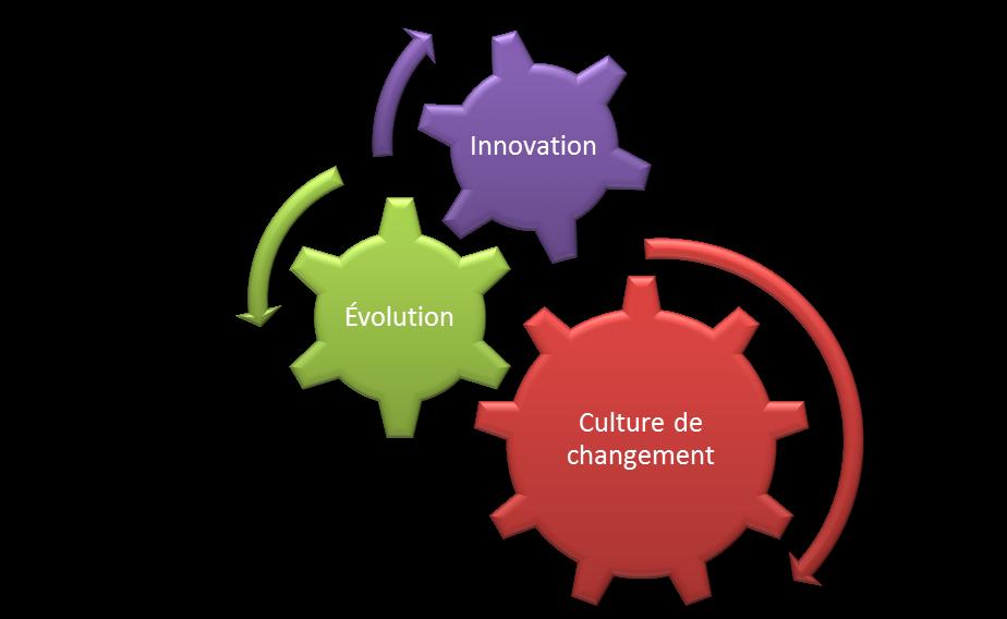 Préférence La gestion du changement dans le cadre d'un projet de GID [1  FM37