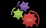 La roue du changement