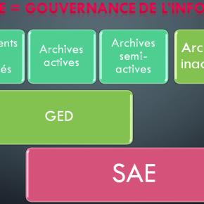 Dématique et SAE (3) : GED vs. SAE?