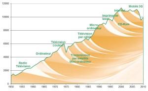 Evolution de la consommation de papiers et cartons en France depuis 1950