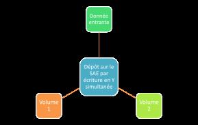 Dématique et SAE (7) : l'écriture des données enY