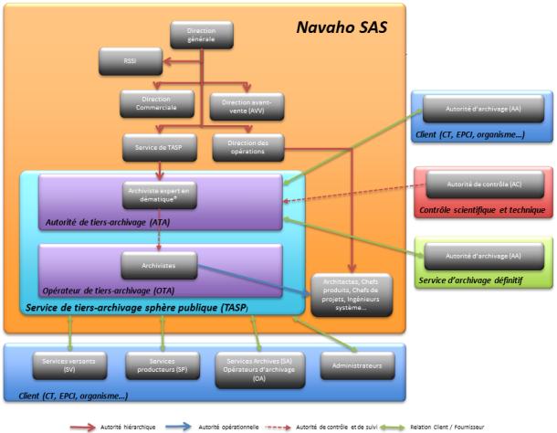 Exemple d'organisation relationnelle d'un service de tiers-archivage (Navaho SAS)