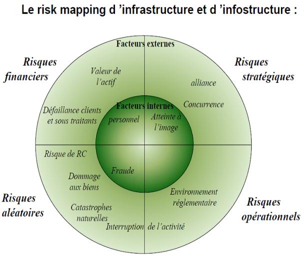 Cartographie des risques