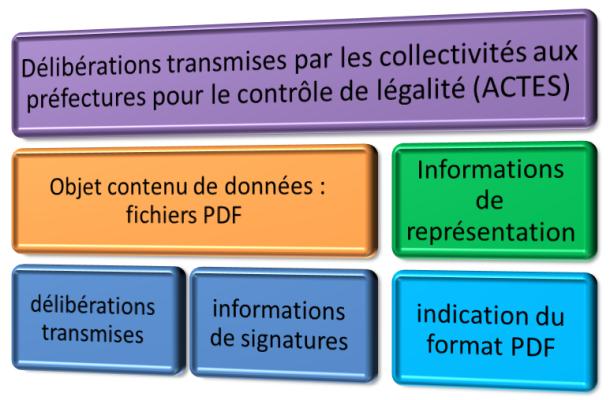 Contenu d'information : exemple basé sur le flux ACTES