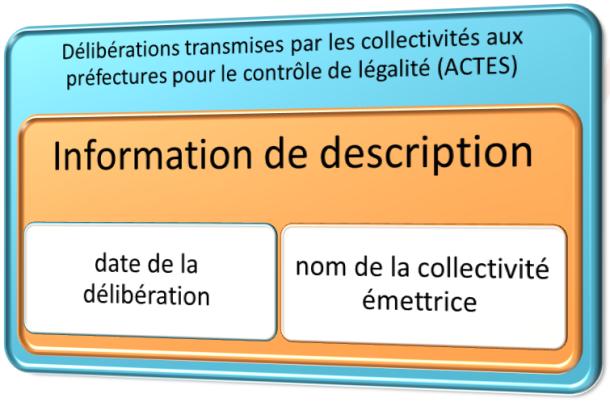 Information de description