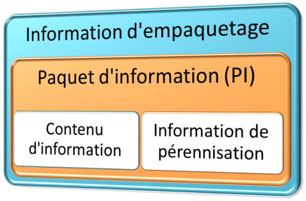 Paquet d'information