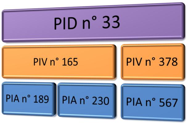 Exemple de constitution d'un paquet d'information diffusé (PID)