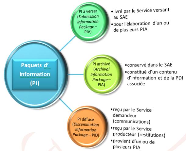 Typologie des paquets d'information