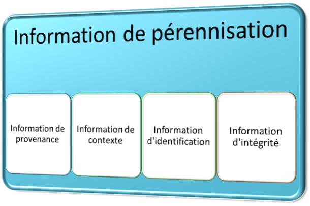 Information de pérennisation