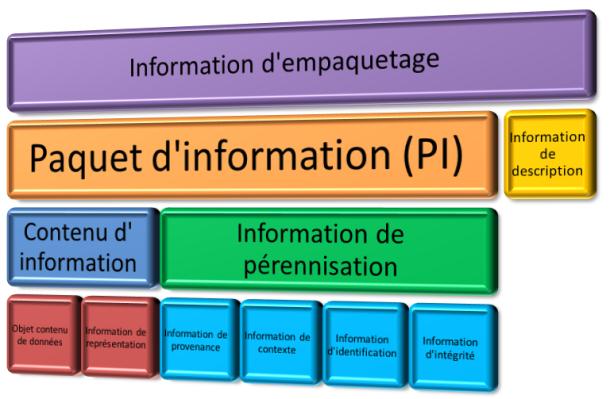 Représentation générale de l'information