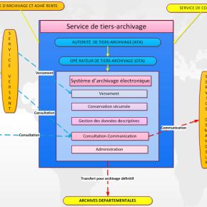 Dématique et SAE (12) : Évolution des intervenants dans un contexte detiers-archivage