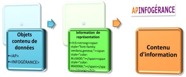 Information_Contenu_API