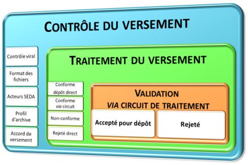 Synthèse du contrôle et de la validation des versements