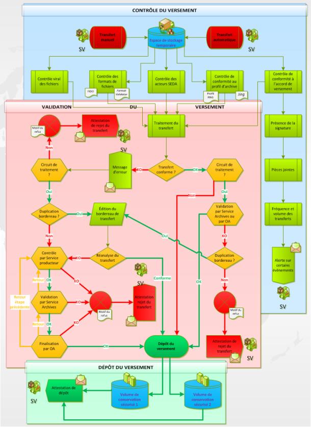 Synthèse détaillée du contrôle et de la validation du versement
