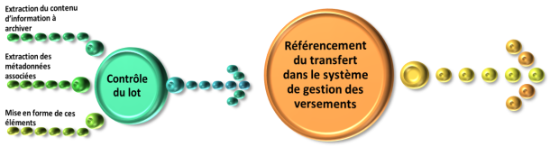 FonctionVersement_Preparation_Synthese