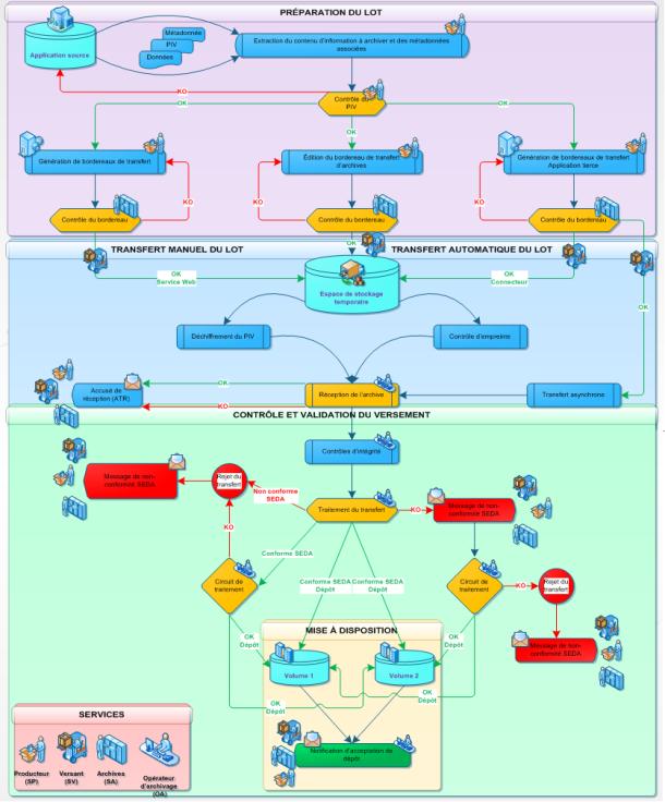 Synthèse détaillée de la fonction versement
