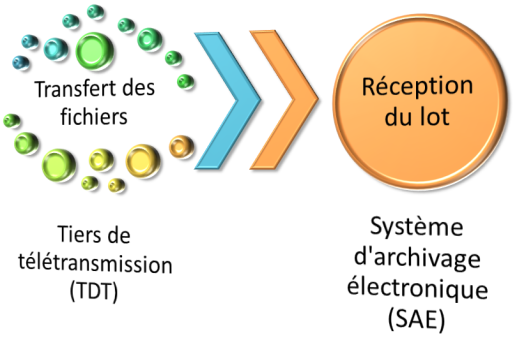 Synthèse du sous-processus de transfert automatique par réseau informatique