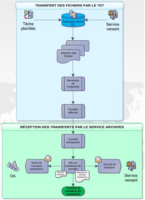 Synthèse détaillée du sous-processus de transfert automatique par réseau informatique