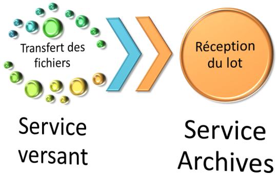 Synthèse du sous-processus de transfert manuel par réseau informatique