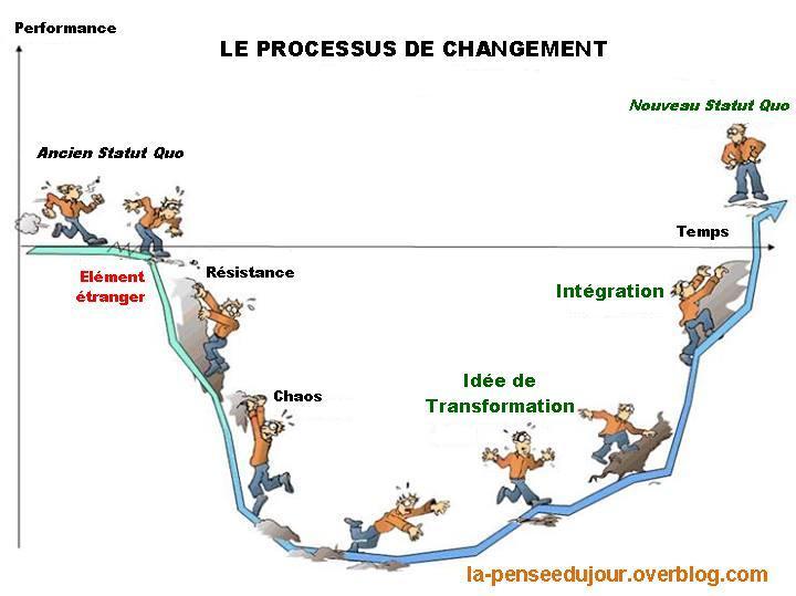 Préférence Et si on parlait franchement de gestion du changement? | Convergence FM37