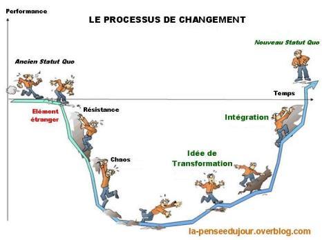 le-processus-de-changement