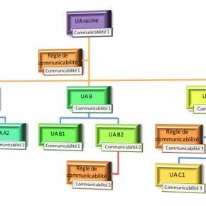 Dématique et SAE (22) : La Fonction conservation sécurisée des données (2) – Processus de gestion des durées decommunicabilité