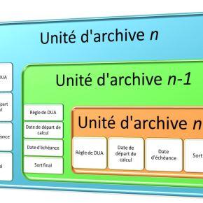 Dématique et SAE (23) : La Fonction conservation sécurisée des données (3) – Processus de gestion des durées d'utilité administrative (DUA) et des sortsfinaux