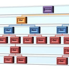 Dématique et SAE (24) : La Fonction conservation sécurisée des données (4) – Processus de gestion des gels et des dégels dedonnées
