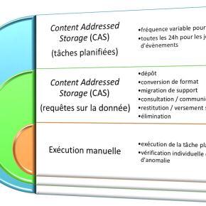 Dématique et SAE (25) : La Fonction conservation sécurisée des données (5) – Processus de contrôle d'intégrité desdonnées