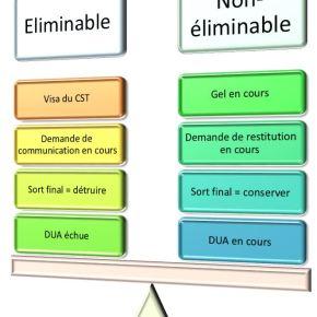 Dématique et SAE (28) : La Fonction conservation sécurisée des données (8) – Processus d'élimination dedonnées